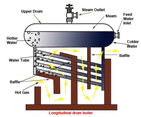 water tube boiler operation and types of water tube boiler Water Hose Diagram longitudinal drum boiler