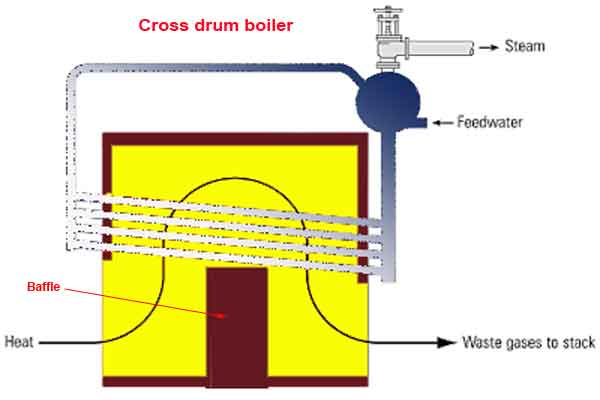 water tube boiler operation and types of water tube boiler Water Hose Diagram cross drum boiler