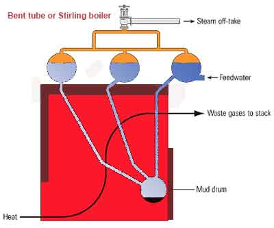 water tube boiler operation and types of water tube boiler Water Hose Diagram bent tube boiler