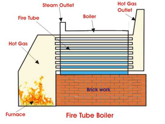 Fire Tube Boiler | Operation and Types of Fire Tube Boiler ... Water Tube Boiler Schematic Diagram on
