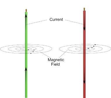 field pattern of straight current carrying conductor
