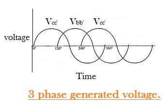 3 Phase Generated Voltage