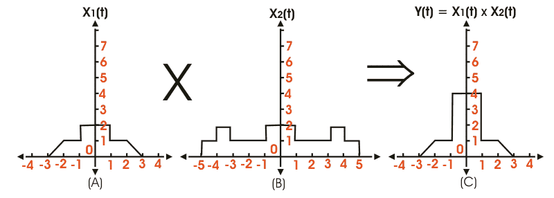 multiplication of signal