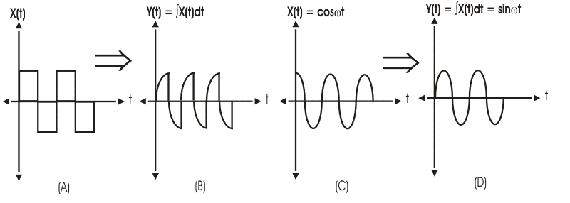 differentiation of signal