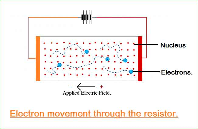 electron movement through resistor