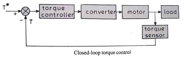 closed loop control system block diagram – comvt, Wiring block