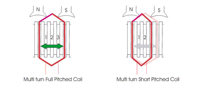 full pitched short pitched winding