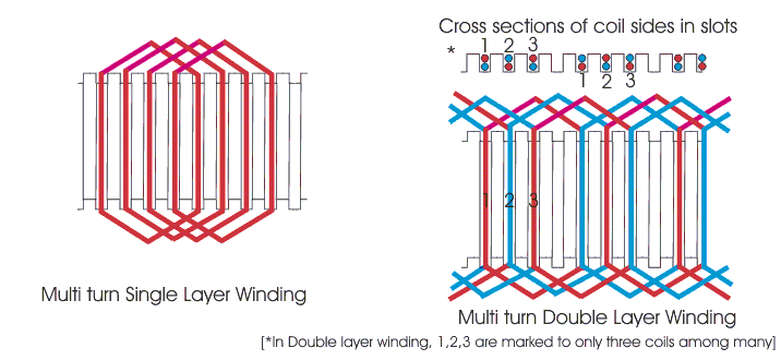 single layer double layer winding