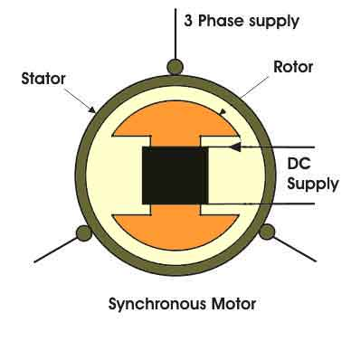 Types of Synchronous Motor · Synchronous Motor Drives