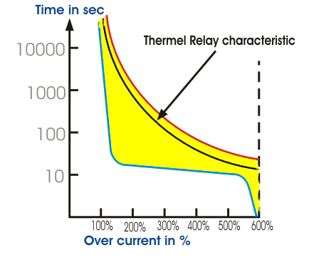 Motor Thermal Overload Protection Electricalu - Current relay characteristics