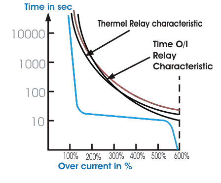 time over current relay characteristics