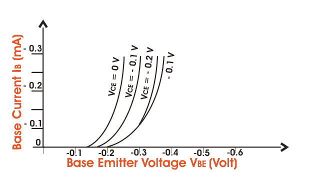 Bc109 To18 30v Npn Lownoise Transistor 81 0020 besides P Channel JFET Characteristics Curve as well Bc548 Transistor also Transistor Basics likewise SEMI 4. on bipolar transistor biasing
