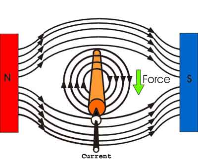 interaction of magnetic fields and current-carrying conductors