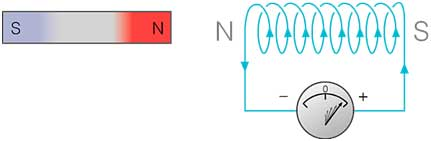 ELECTRUM 2k13: Lenz's law and Faraday's law of electromagnetic induction