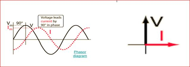 Phasor diagram of series RL circuit