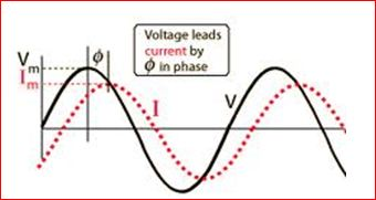 Phasor diagram of RL circuit