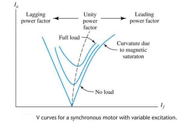 v curves of synchronous motor