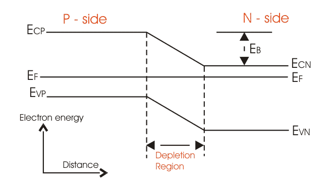Band Diagram of p-n Junction Diode