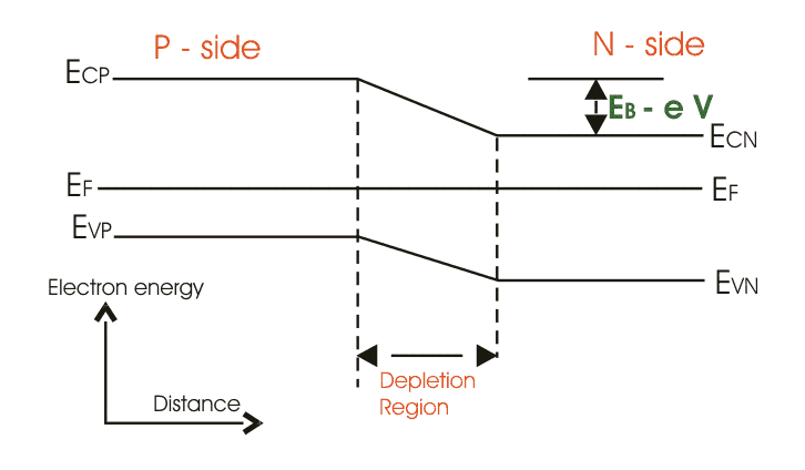 band diagram of forward biased p-n junction