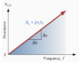 Variation of Inductive Reactance Vs Frequency
