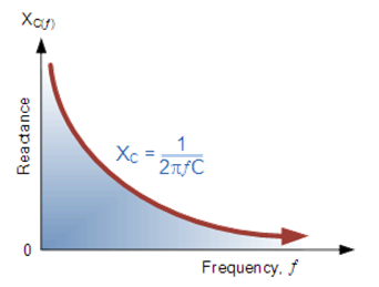 Variation of Capacitive Reactance Vs Frequency