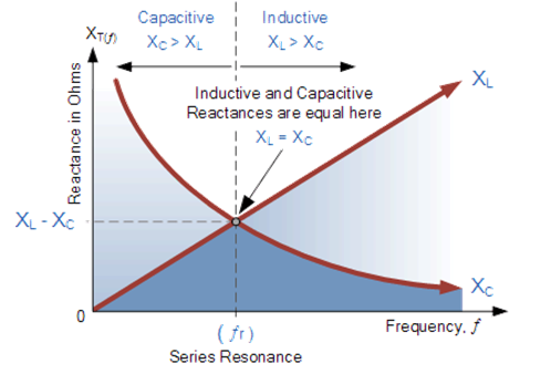 Inductive Reactance and Capacitive Reactance Vs Frequency