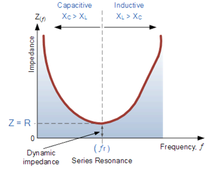Variation of Impedance Vs Frequency