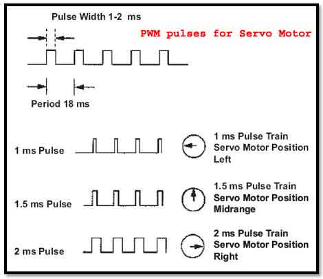 PWM pulses for Servo Motor