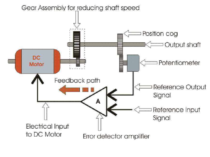 What Is The Actual Role Of Internal Motor Pid