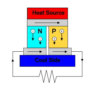 Thermoelectric Power Generator