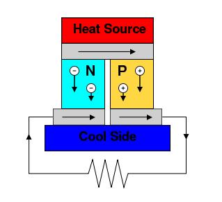 Thermoelectric Power Generator