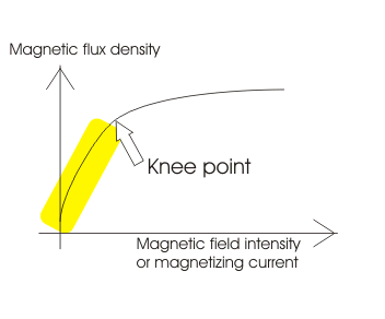 magnetizing curve