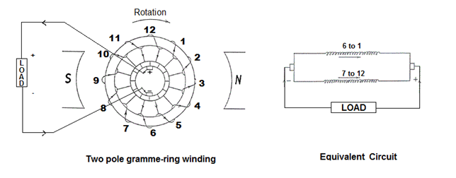 gramme ring winding