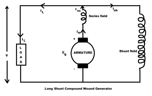 Long Shunt Compound wound generator