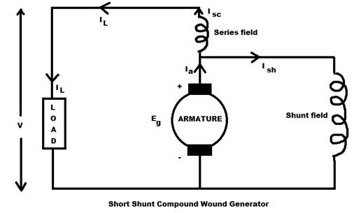 Short Shunt Compound wound generator