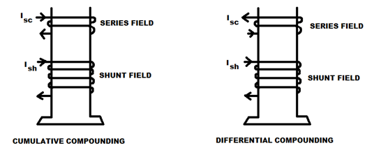 commulatively differentially compound types of dc generators electrical4u  at soozxer.org