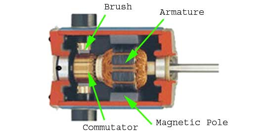 BlogTypeView as well Mag ization Curve Of Dc Generator moreover Classification Of Electric Motors together with Brushed Vs Brushless Dc Motor An Overview also What Is The Hall Effect. on brushed dc motor components