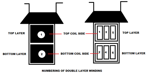 double layer winding