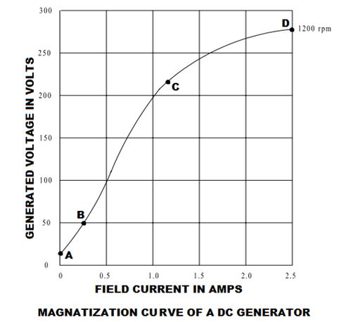 magnetic curve of dc generator
