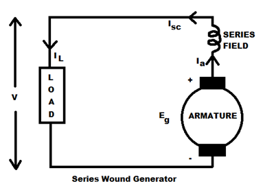 Characteristics Of Series Wound Dc on wiring diagram types