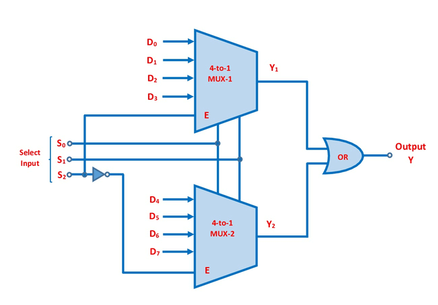 8 To 1 Multiplexer By Cascading Two 4 To 1 Multiplexers