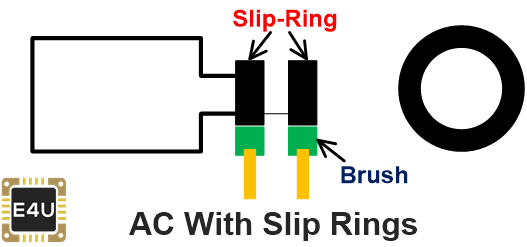 AC with Slip Rings
