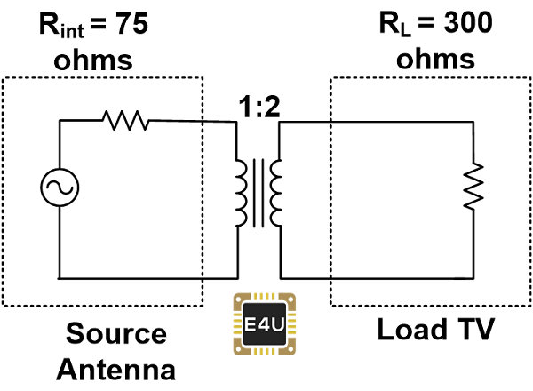 Antenna Impedance Matching with Transformer