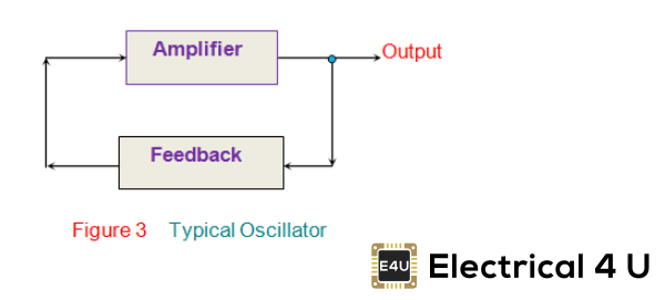 Application of Oscillator