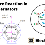 Armature Reaction in Alternator or Synchronous Generator