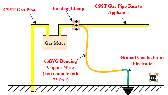 CSST Bonding Diagram
