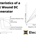 Characteristic of Shunt Wound DC Generator