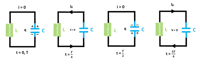 Charging And Discharging Of LC Circuit
