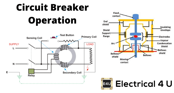 Circuit Breaker Operation
