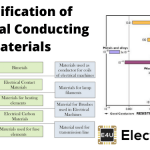 Classification of Electrical Conducting Materials